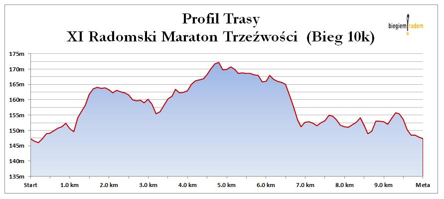 profil-trasy-10km-radomski-maraton-trzezwosci