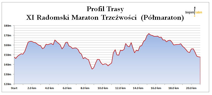 profil-trasy-radomski-maraton-trzezwosci